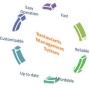 Restaurant & Hotel Inventory Management Software, Supply Chain Management System