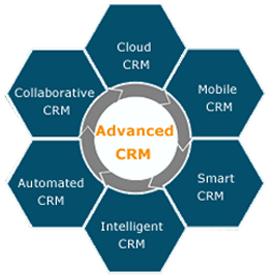 Cloud based crm | cloud business application