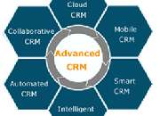 Cloud Based CRM   Cloud Business Application